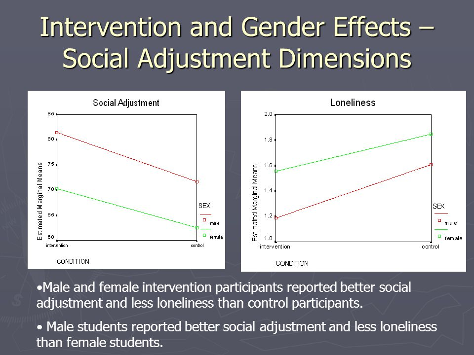 Intervention and Gender Effects – Social Adjustment Dimensions Male and female intervention participants reported better social adjustment and less lo
