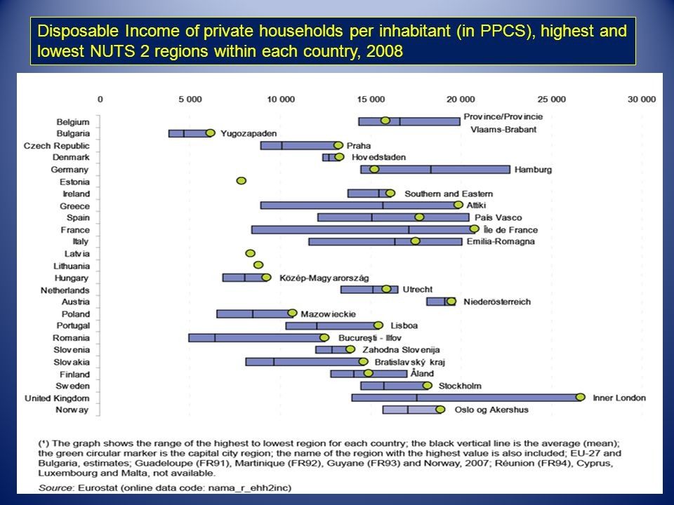 24 Disposable Income of private households per inhabitant (in PPCS), highest and lowest NUTS 2 regions within each country, 2008