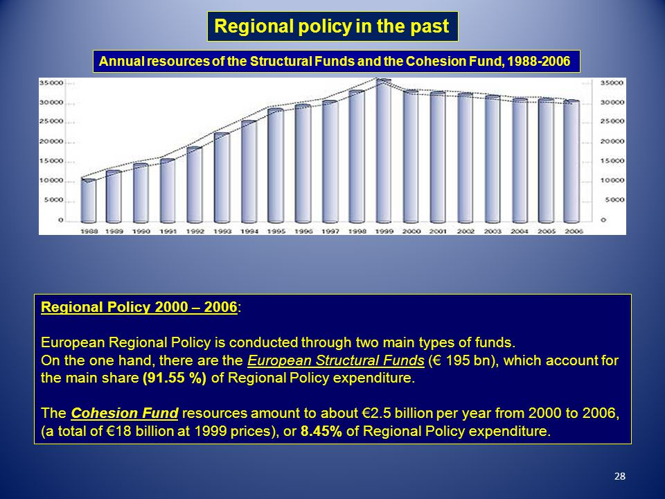 Regional policy in the past Annual resources of the Structural Funds and the Cohesion Fund, 1988-2006 Regional Policy 2000 – 2006: European Regional P
