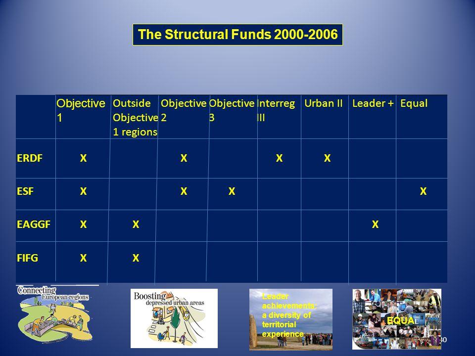 30 Objective 1 Outside Objective 1 regions Objective 2 Objective 3 Interreg III Urban IILeader +Equal ERDFX X XX ESFX XX X EAGGFXX X FIFGXX The Struct