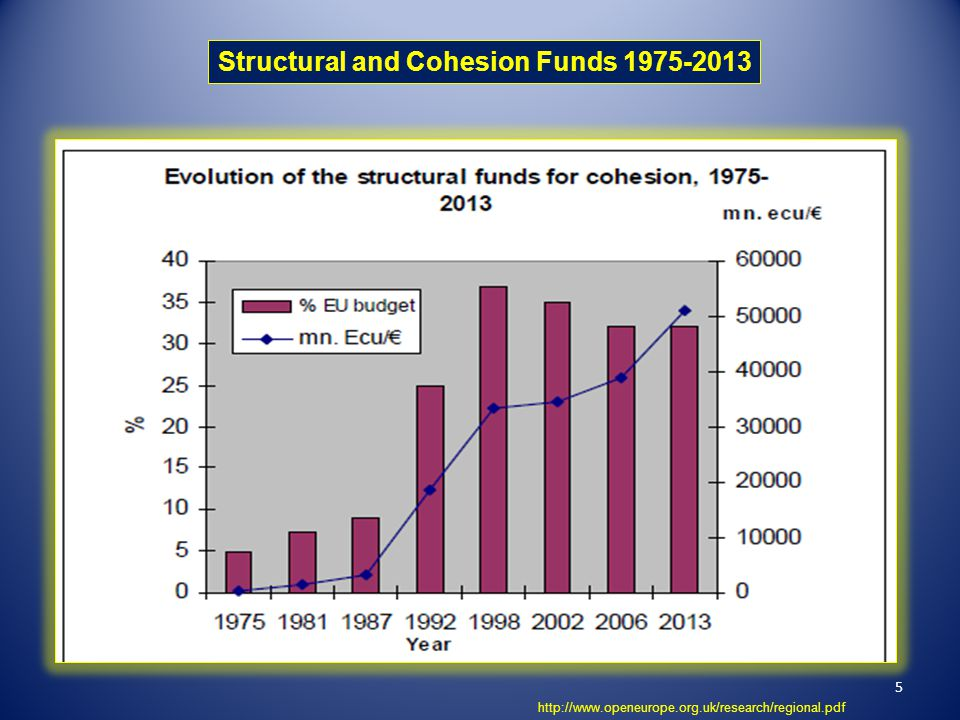 5 Structural and Cohesion Funds 1975-2013 http://www.openeurope.org.uk/research/regional.pdf