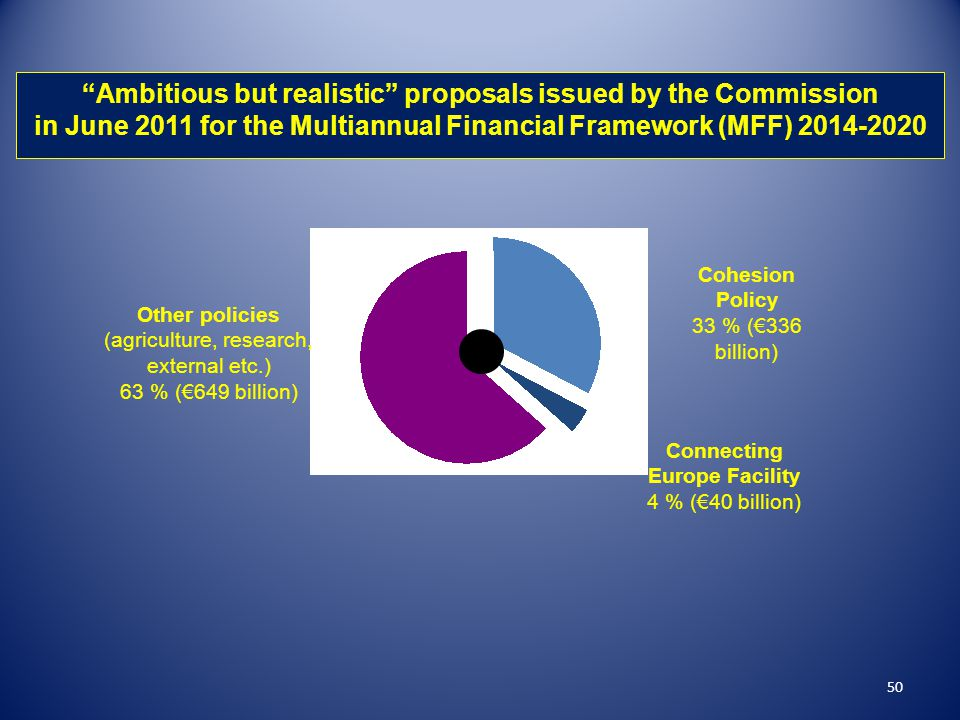 """50 """"Ambitious but realistic"""" proposals issued by the Commission in June 2011 for the Multiannual Financial Framework (MFF) 2014-2020 Cohesion Policy 3"""