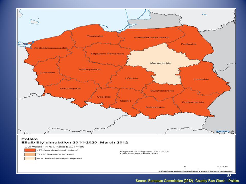 58 Source: European Commission (2012), Country Fact Sheet – Polska.