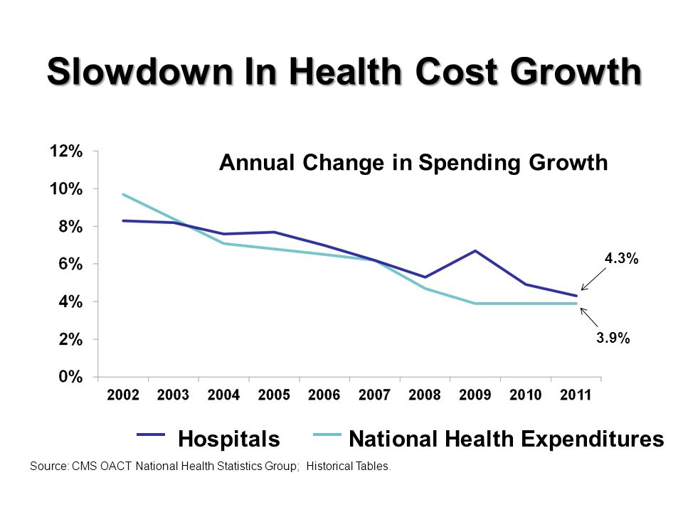 Slowdown In Health Cost Growth HospitalsNational Health Expenditures Source: CMS OACT National Health Statistics Group; Historical Tables.