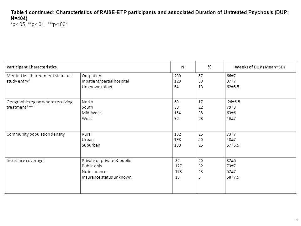 14 Mental Health treatment status at study entry* Outpatient Inpatient/partial hospital Unknown/other 230 120 54 57 30 13 66±7 37±7 62±5.5 Geographic