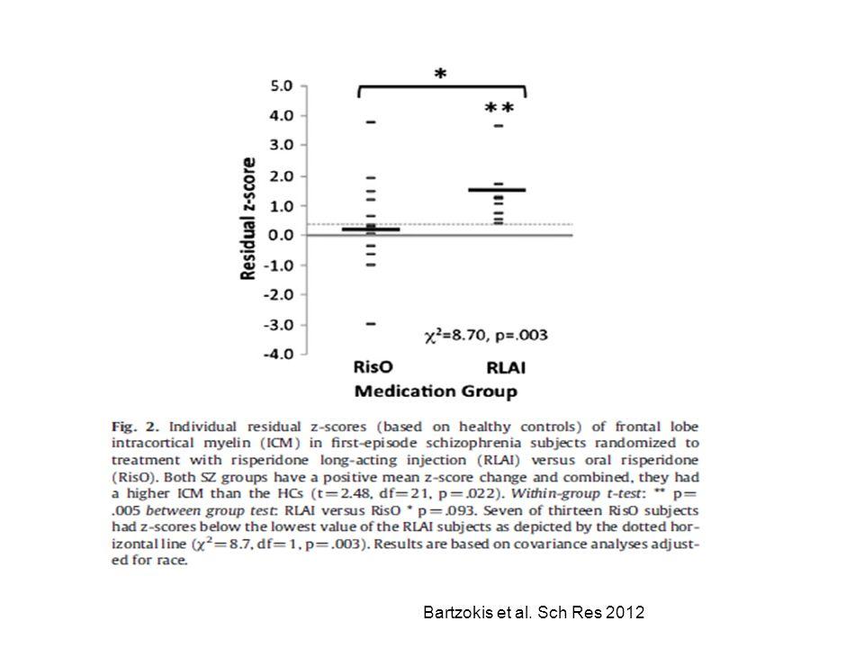 Bartzokis et al. Sch Res 2012