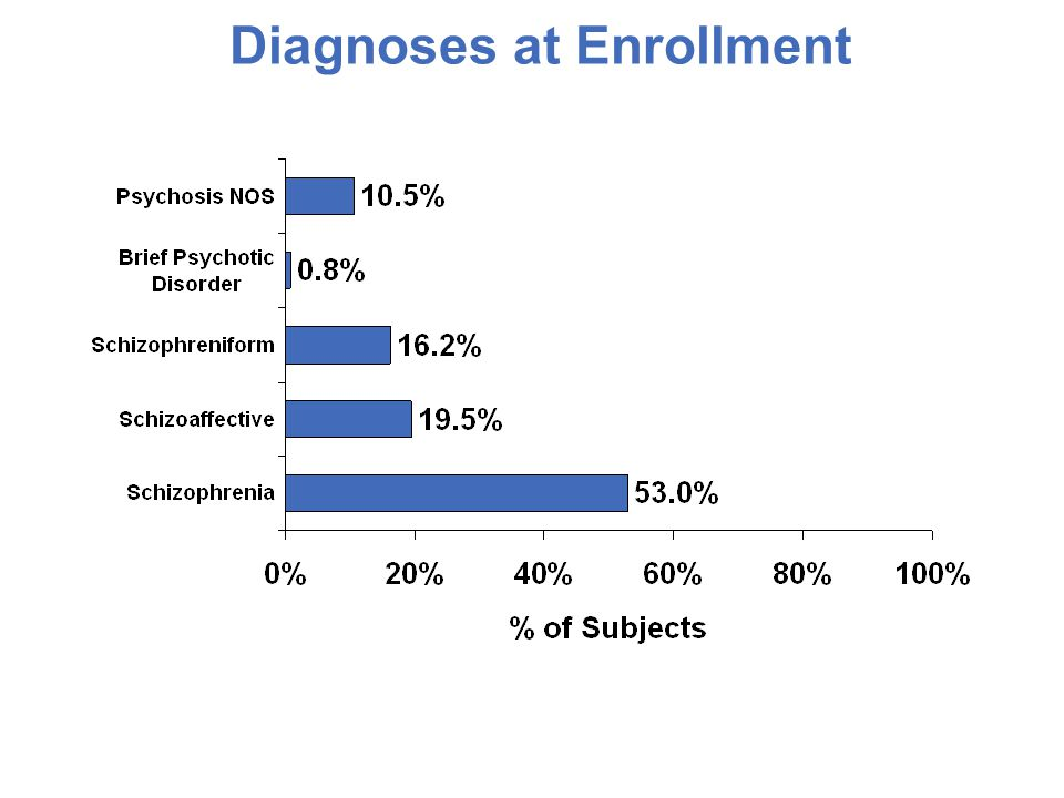 Diagnoses at Enrollment