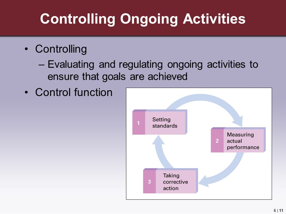 6 | 11 Controlling Ongoing Activities Controlling –Evaluating and regulating ongoing activities to ensure that goals are achieved Control function
