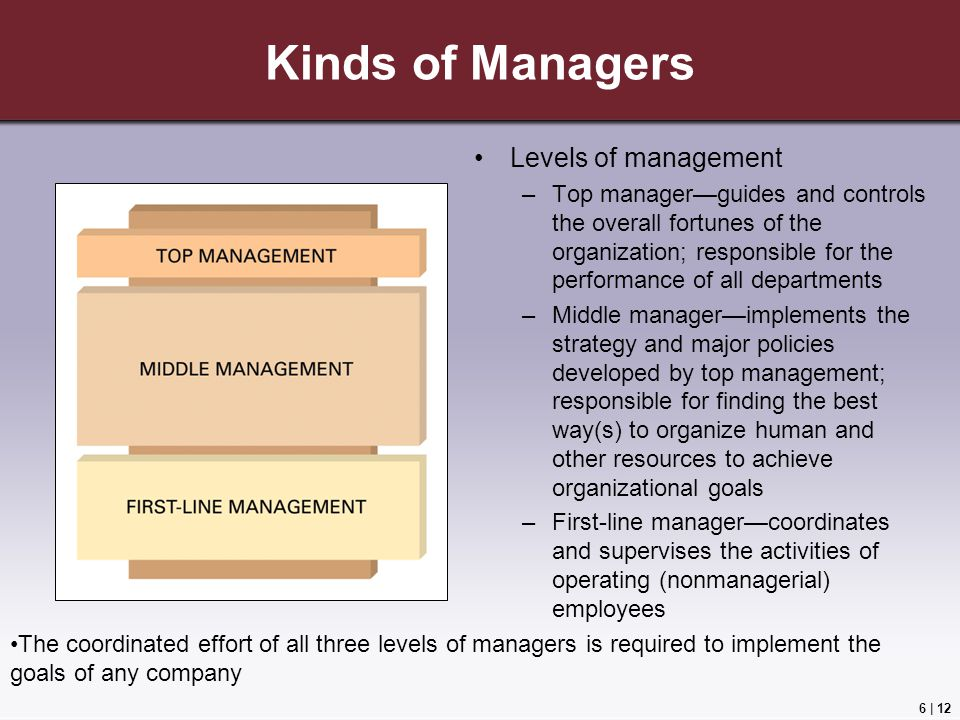 6 | 12 Kinds of Managers Levels of management –Top manager—guides and controls the overall fortunes of the organization; responsible for the performance of all departments –Middle manager—implements the strategy and major policies developed by top management; responsible for finding the best way(s) to organize human and other resources to achieve organizational goals –First-line manager—coordinates and supervises the activities of operating (nonmanagerial) employees The coordinated effort of all three levels of managers is required to implement the goals of any company