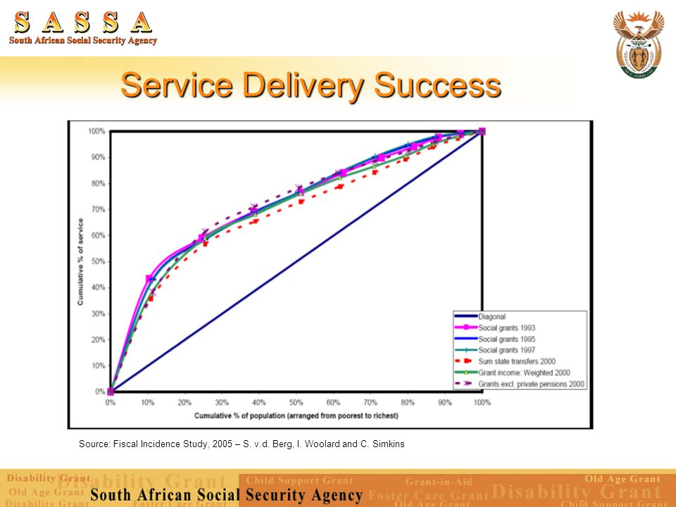 Service Delivery Success Source: Fiscal Incidence Study, 2005 – S.