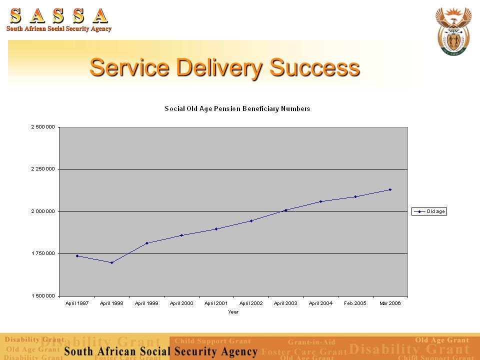 Service Delivery Success
