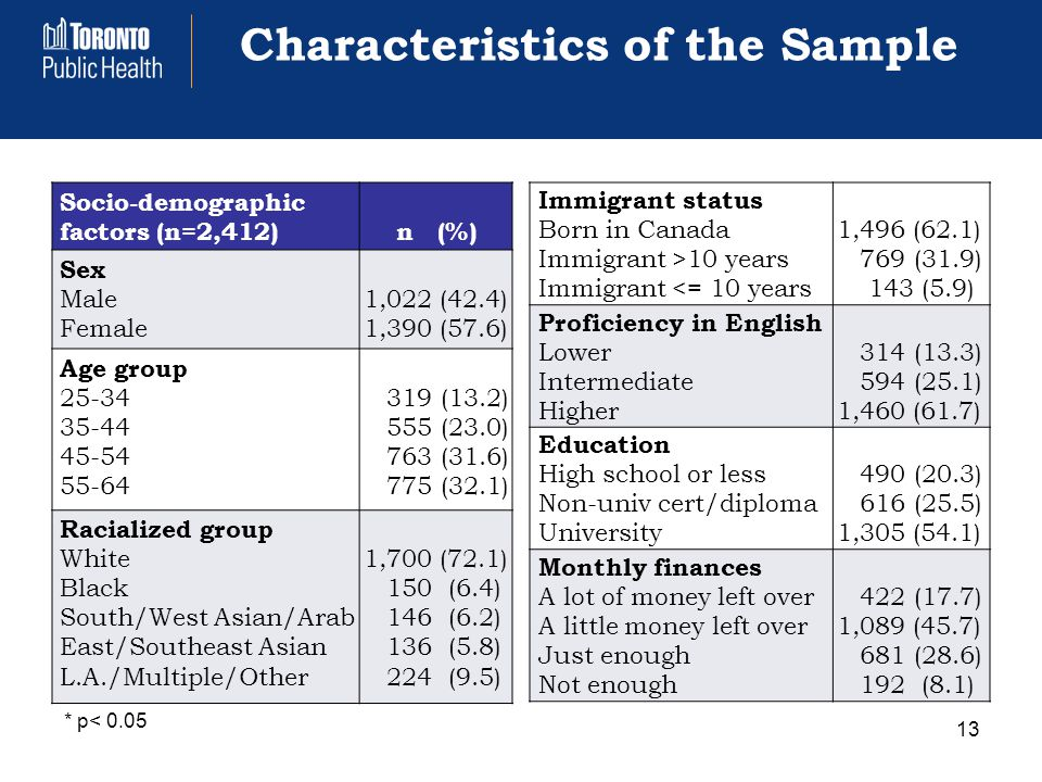 Characteristics of the Sample Socio-demographic factors (n=2,412) n (%) Sex Male Female 1,022 (42.4) 1,390 (57.6) Age group 25-34 35-44 45-54 55-64 319 (13.2) 555 (23.0) 763 (31.6) 775 (32.1) Racialized group White Black South/West Asian/Arab East/Southeast Asian L.A./Multiple/Other 1,700 (72.1) 150 (6.4) 146 (6.2) 136 (5.8) 224 (9.5) Immigrant status Born in Canada Immigrant >10 years Immigrant <= 10 years 1,496 (62.1) 769 (31.9) 143 (5.9) Proficiency in English Lower Intermediate Higher 314 (13.3) 594 (25.1) 1,460 (61.7) Education High school or less Non-univ cert/diploma University 490 (20.3) 616 (25.5) 1,305 (54.1) Monthly finances A lot of money left over A little money left over Just enough Not enough 422 (17.7) 1,089 (45.7) 681 (28.6) 192 (8.1) 13 * p< 0.05
