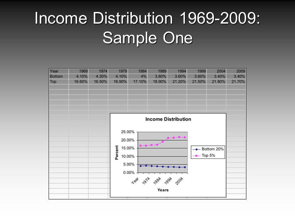 Income Distribution 1969-2009: Sample One