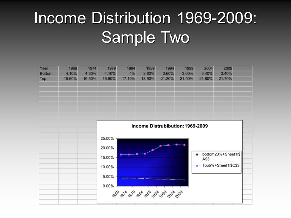 Income Distribution 1969-2009: Sample Two