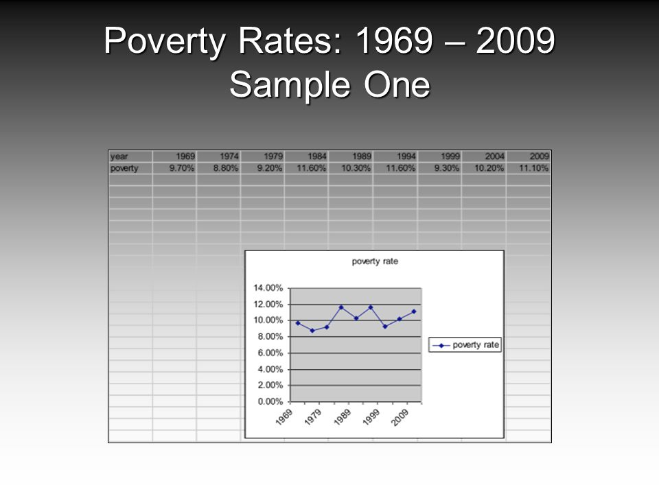 Poverty Rates: 1969 – 2009 Sample One