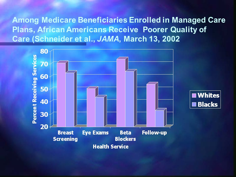 Among Medicare Beneficiaries Enrolled in Managed Care Plans, African Americans Receive Poorer Quality of Care (Schneider et al., JAMA, March 13, 2002