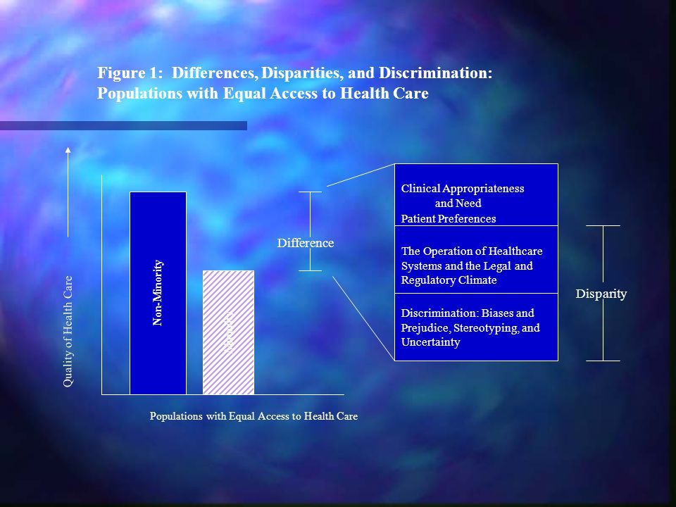Evidence of Racial and Ethnic Disparities in Healthcare Disparities consistently found across a wide range of disease areas and clinical services Disparities consistently found across a wide range of disease areas and clinical services Disparities are found even when clinical factors, such as stage of disease presentation, co-morbidities, age, and severity of disease are taken into account Disparities are found even when clinical factors, such as stage of disease presentation, co-morbidities, age, and severity of disease are taken into account Disparities are found across a range of clinical settings, including public and private hospitals, teaching and non-teaching hospitals, etc.