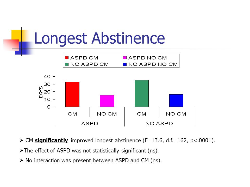 Longest Abstinence  CM significantly improved longest abstinence (F=13.6, d.f.=162, p<.0001).  The effect of ASPD was not statistically significant