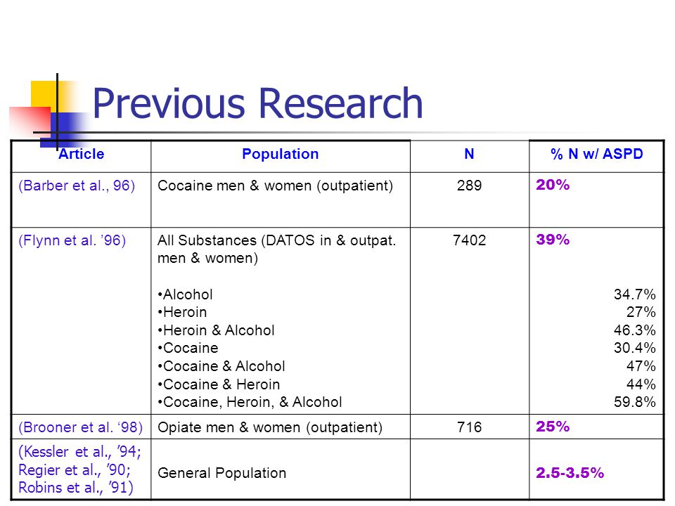 Previous Research ArticlePopulationN% N w/ ASPD (Barber et al., 96)Cocaine men & women (outpatient)289 20% (Flynn et al. '96)All Substances (DATOS in