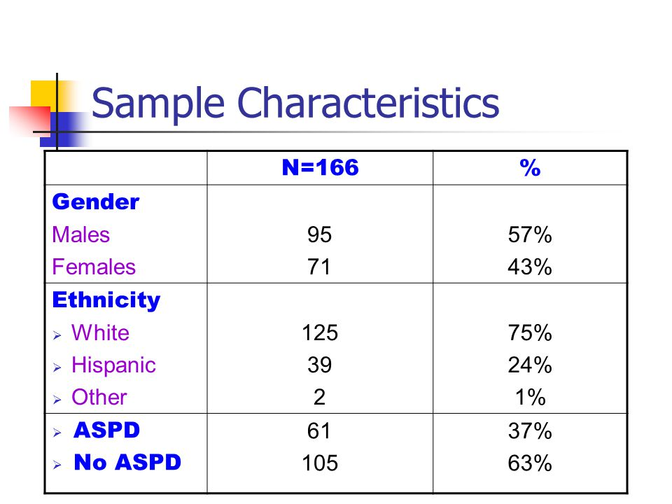 Sample Characteristics N=166% Gender Males Females 95 71 57% 43% Ethnicity  White  Hispanic  Other 125 39 2 75% 24% 1%  ASPD  No ASPD 61 105 37%