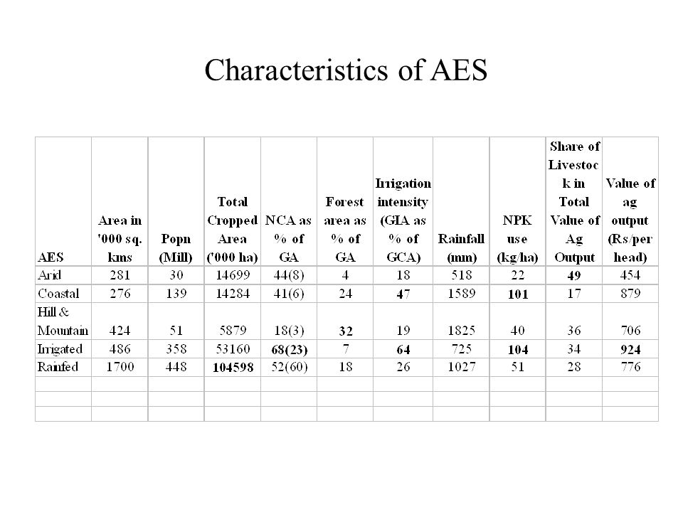 Characteristics of AES