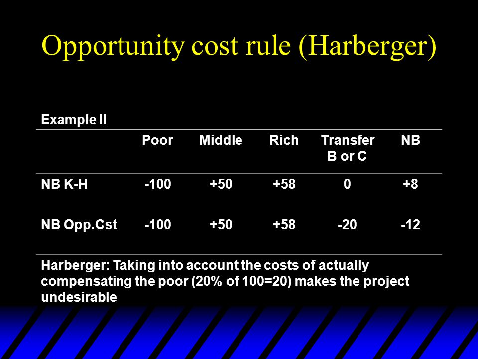 Opportunity cost rule (Harberger) Example II PoorMiddleRichTransfer B or C NB NB K-H-100+50+580+8 NB Opp.Cst-100+50+58-20-12 Harberger: Taking into account the costs of actually compensating the poor (20% of 100=20) makes the project undesirable