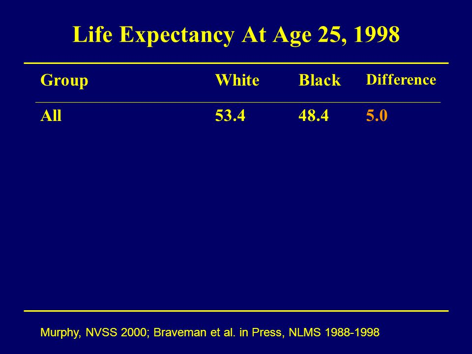 Life Expectancy At Age 25, 1998 Murphy, NVSS 2000; Braveman et al.