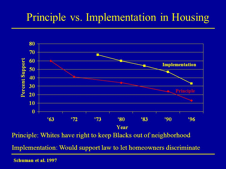Principle vs. Implementation in Housing Schuman et al.