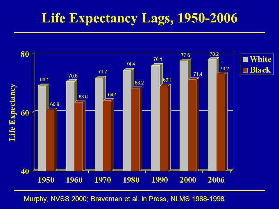 Life Expectancy Lags, 1950-2006 Murphy, NVSS 2000; Braveman et al.