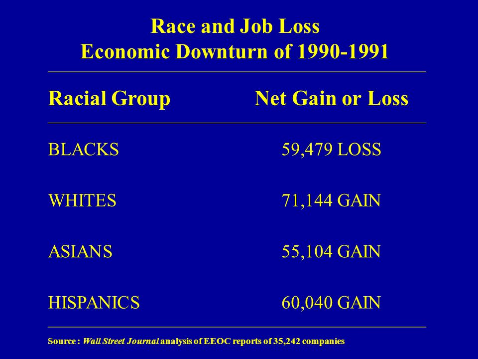 Race and Job Loss Economic Downturn of 1990-1991 Source : Wall Street Journal analysis of EEOC reports of 35,242 companies Racial GroupNet Gain or Loss BLACKS59,479 LOSS WHITES71,144 GAIN ASIANS55,104 GAIN HISPANICS60,040 GAIN