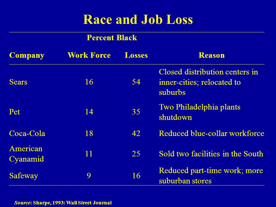 Race and Job Loss Source: Sharpe, 1993: Wall Street Journal Percent Black CompanyWork ForceLossesReason Sears1654 Closed distribution centers in inner-cities; relocated to suburbs Pet1435 Two Philadelphia plants shutdown Coca-Cola1842Reduced blue-collar workforce American Cyanamid 1125Sold two facilities in the South Safeway916 Reduced part-time work; more suburban stores