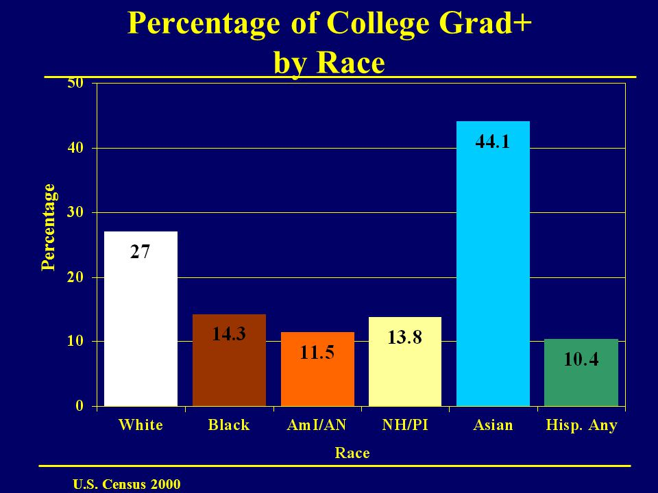 Percentage of College Grad+ by Race Percentage U.S. Census 2000