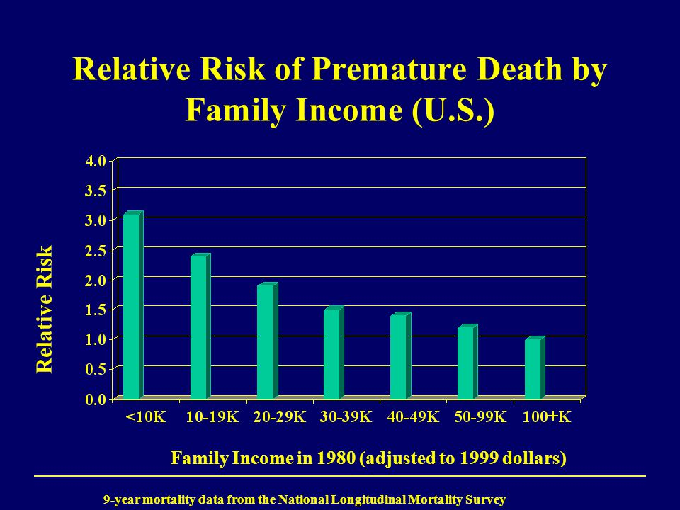 Relative Risk of Premature Death by Family Income (U.S.) Relative Risk Family Income in 1980 (adjusted to 1999 dollars) 9-year mortality data from the National Longitudinal Mortality Survey