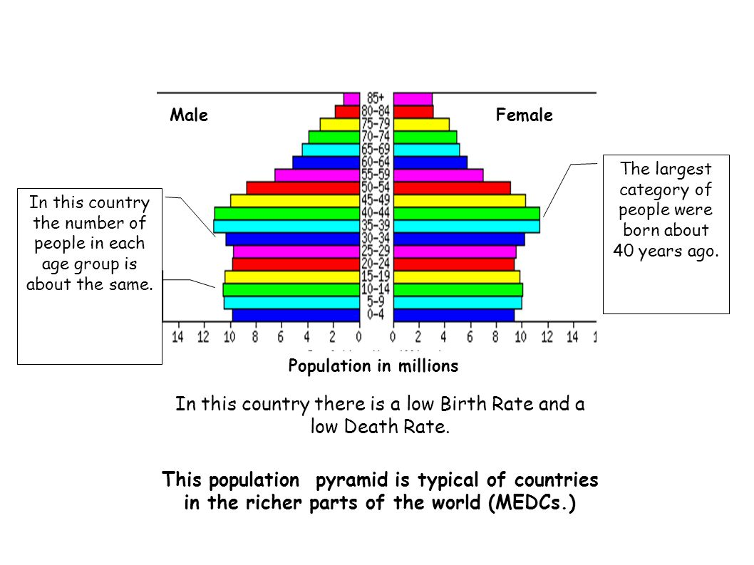 MaleFemale Population in millions In this country the number of people in each age group is about the same. The largest category of people were born a
