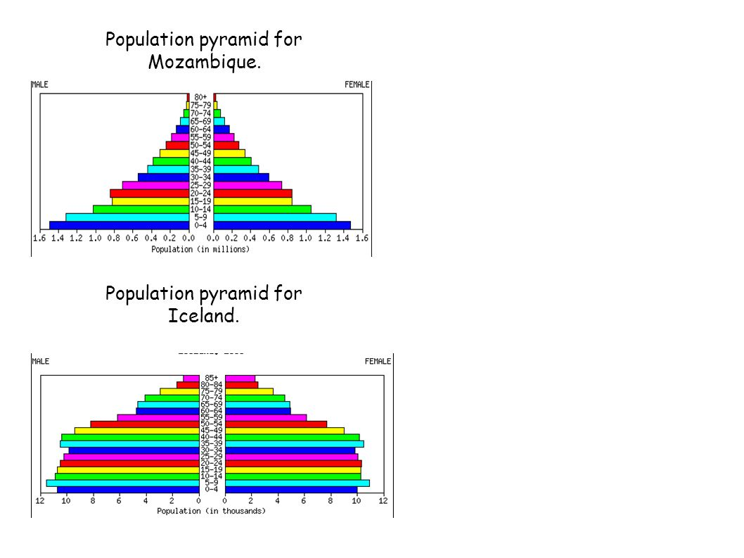 Population pyramid for Mozambique. Population pyramid for Iceland.