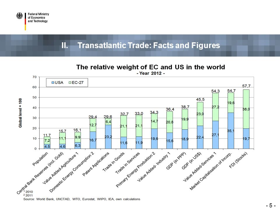 II. Transatlantic Trade: Facts and Figures - 5 -