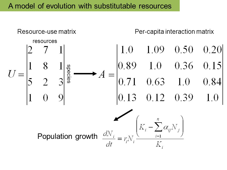 species Resource-use matrixPer-capita interaction matrix Population growth resources A model of evolution with substitutable resources