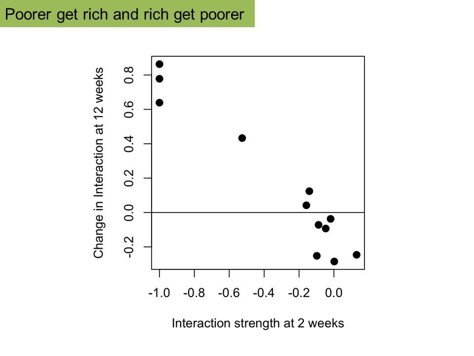 Poorer get rich and rich get poorer