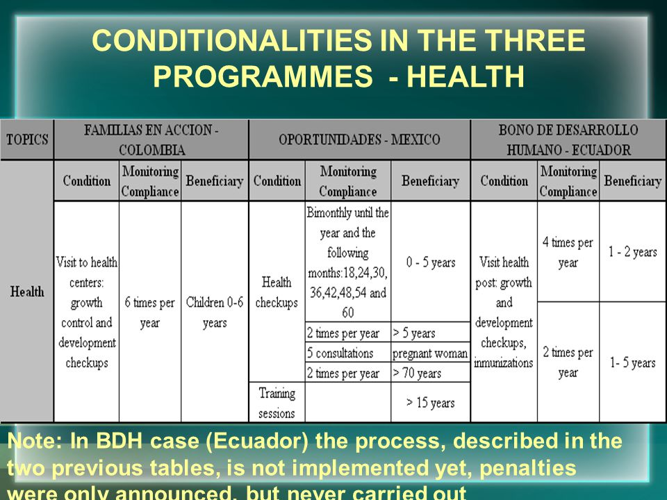 CONDITIONALITIES IN THE THREE PROGRAMMES - HEALTH Note: In BDH case (Ecuador) the process, described in the two previous tables, is not implemented yet, penalties were only announced, but never carried out