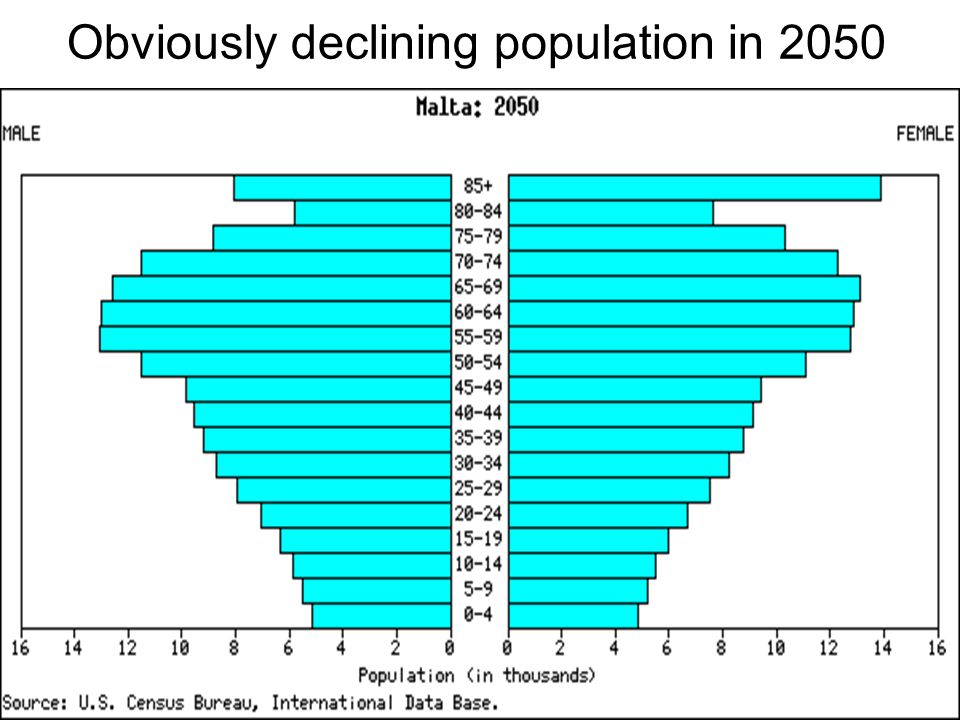 Obviously declining population in 2050