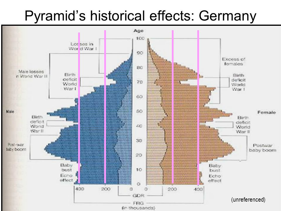 Pyramid's historical effects: Germany (unreferenced)