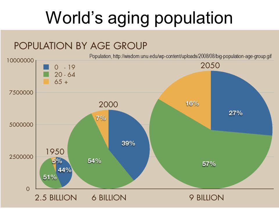 World's aging population Population, http://wisdom.unu.edu/wp-content/uploads/2008/08/big-population-age-group.gif