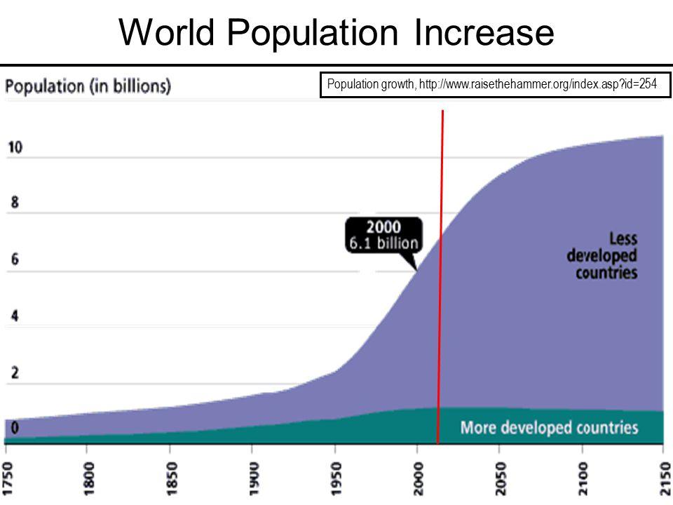 World Population Increase Population growth, http://www.raisethehammer.org/index.asp?id=254