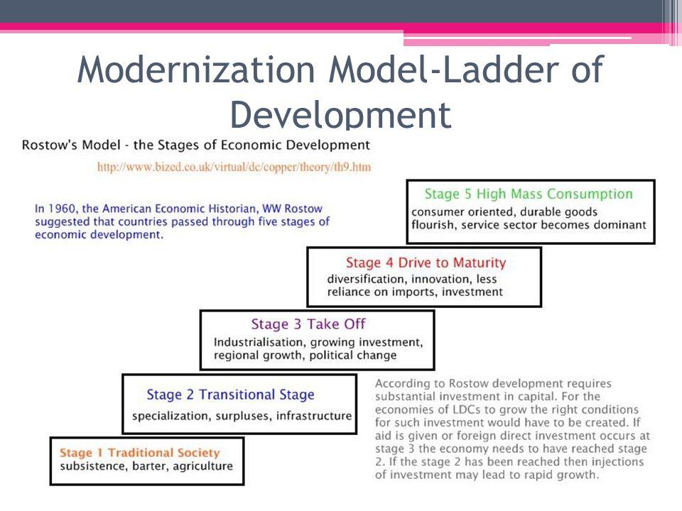 Modernization Model-Ladder of Development