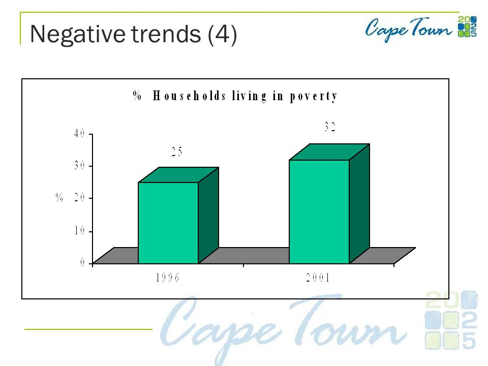Negative trends (4)