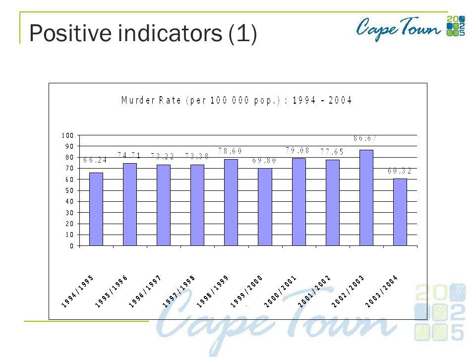 Positive indicators (1)