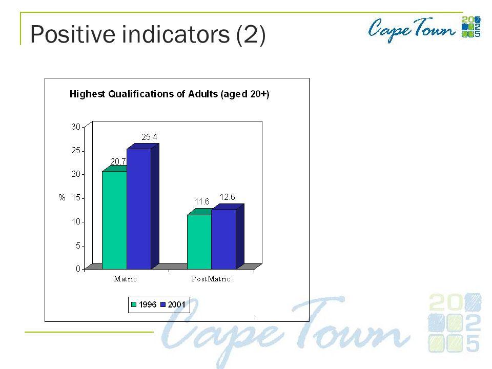 Positive indicators (2)