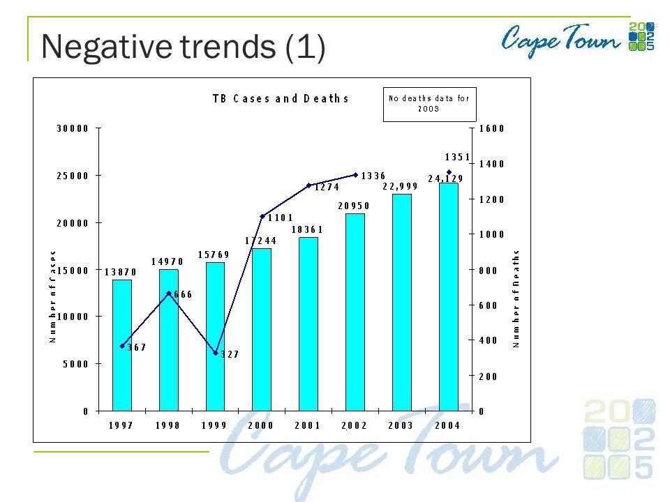 Negative trends (1)