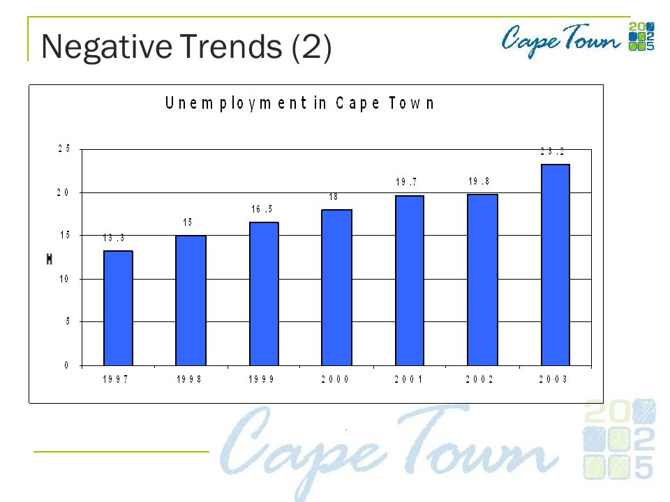 Negative Trends (2)