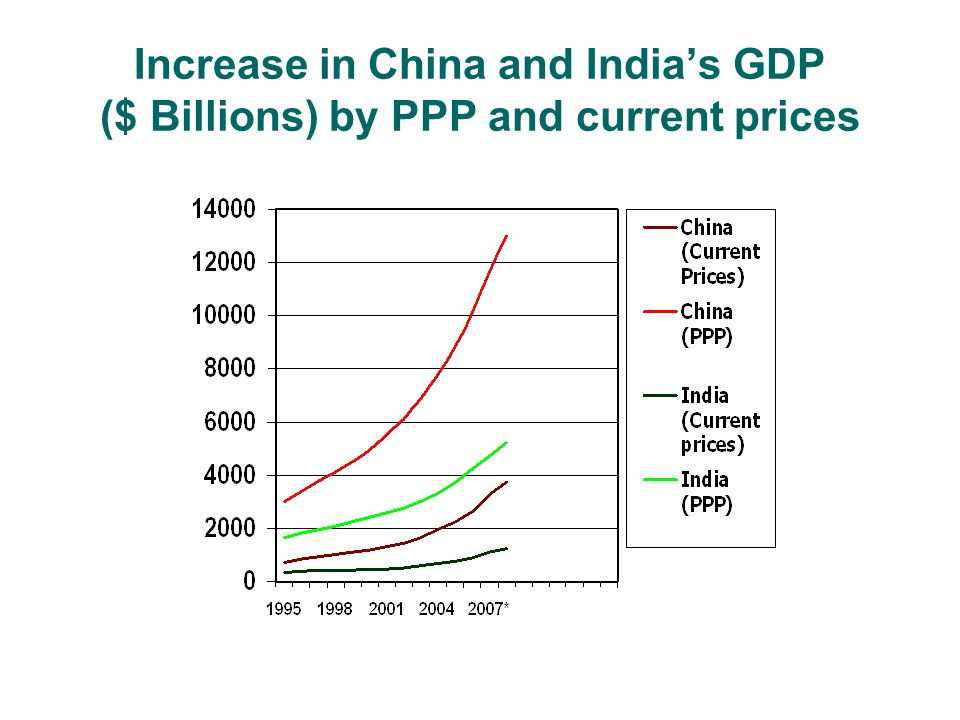 Increase in China and India's GDP ($ Billions) by PPP and current prices